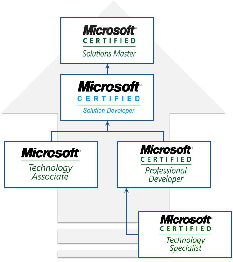 Microsoft Certified Professional Microsoft Certified Technology